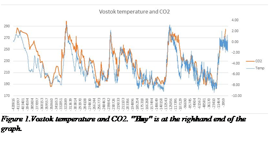The Mathematics of Carbon Dioxide Part 3 | Watts Up With That?