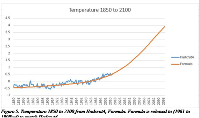 The Mathematics of Carbon Dioxide, Part 1   Watts Up With That?