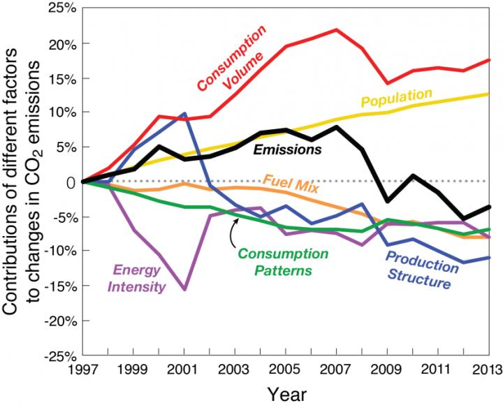 From 2007 to 2009, when emissions declined the most, the study finds that 83 percent of the decrease was due to economic factors including consumption and production changes, and just 17 percent of the decline related to changes in the fuel mix. Credit: Feng K, Davis SJ, Sun L, Hubacek K. 2015. Drivers of the US CO2 emissions 1997-2013. Nature Communications. doi: 10.1038/NCOMMS8714