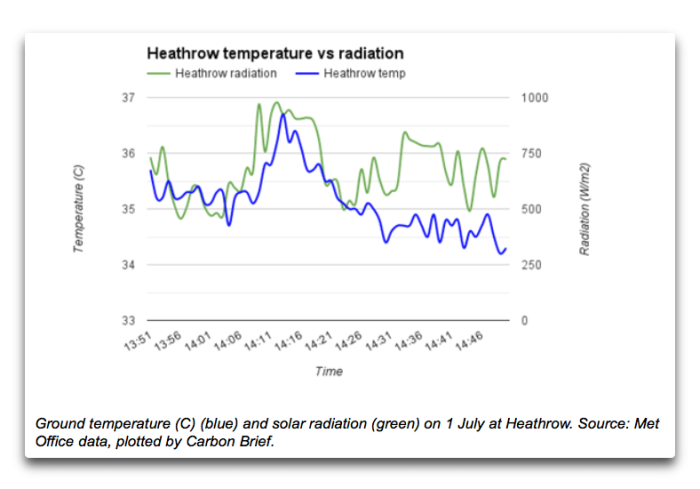 heathrow temp vs radiation