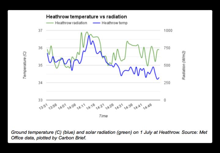 heathrow temp vs radiation