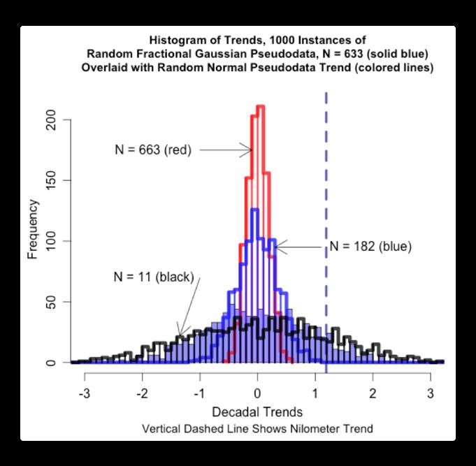 histogram trends fractional gaussian random normal pseudodata7