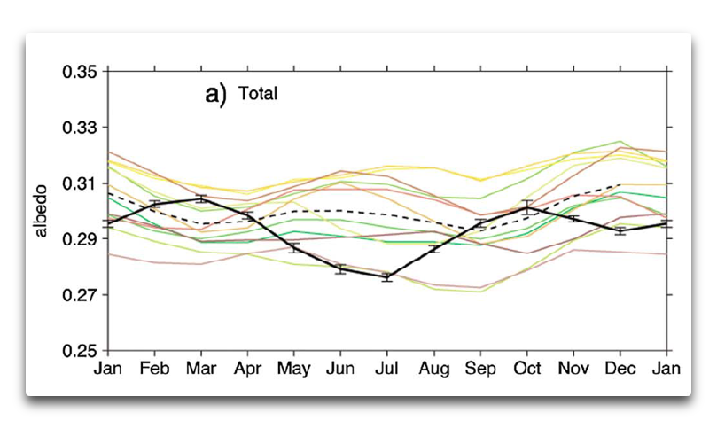 spencer2015 data and models fig 11