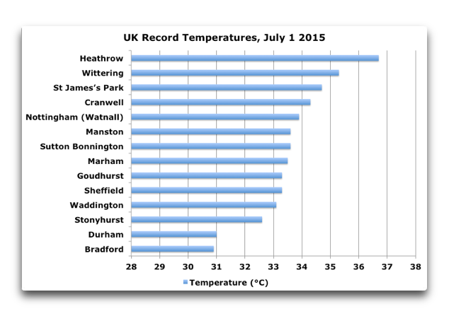 uk record temps july 1 2015