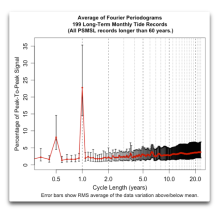 average fourier periodograms 199 long tide data