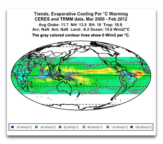 CERES TRMM trends rainfall watts per temperature.png
