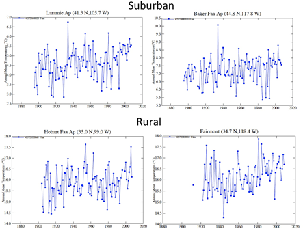 How good is the NASA GISS global temperature dataset