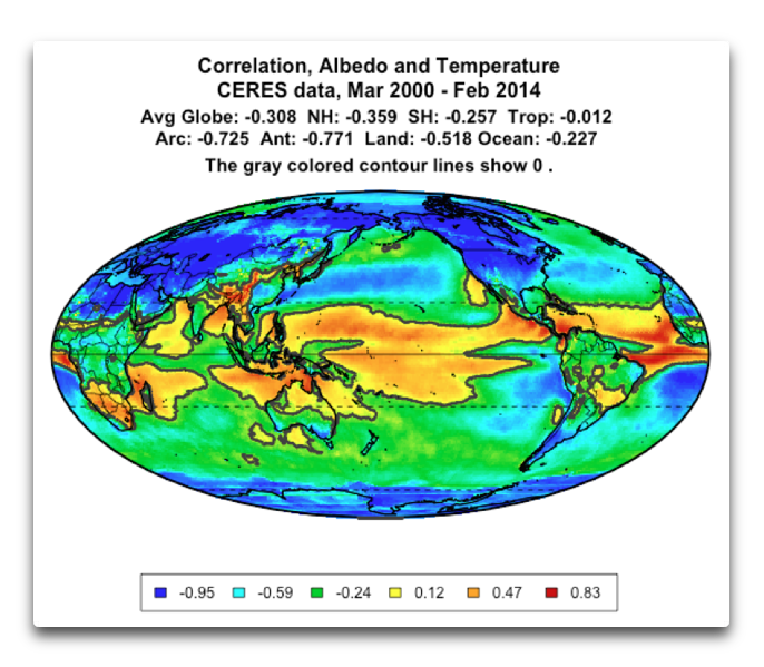correlation albedo and temperature 2014