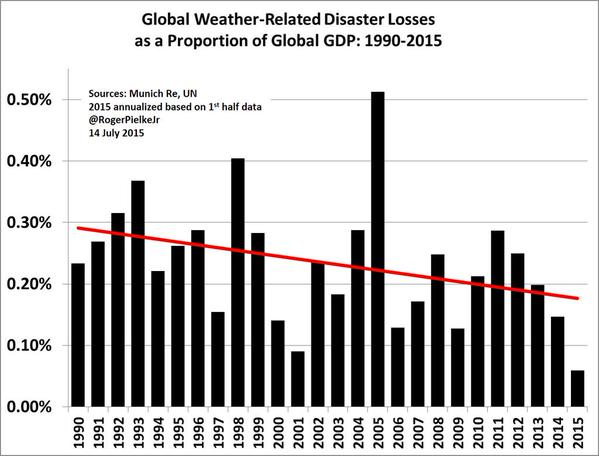 disaster-losses
