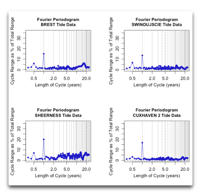 fourier periodograms four longest