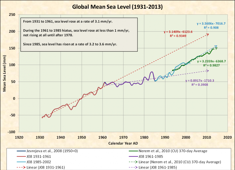 global-mean-sea-level-1931-2013