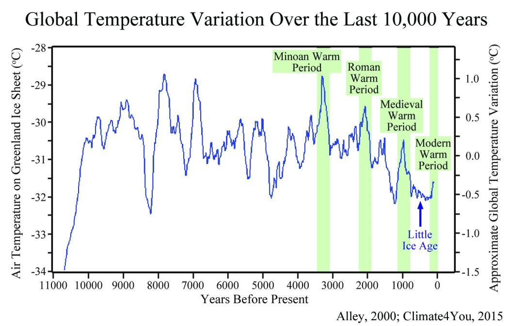 global-temperature-last-10000-years