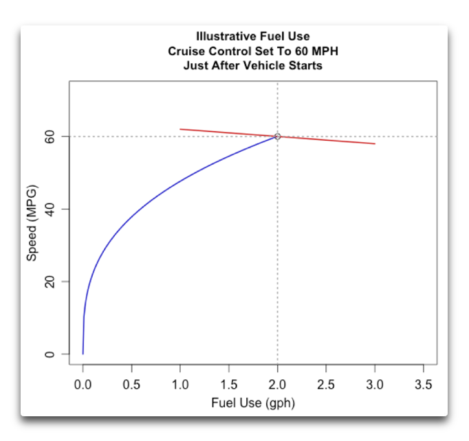 illustrative fuel use both