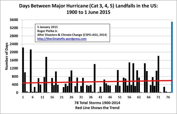 major-hurricane-drought