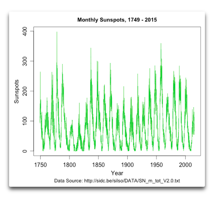 Monthly Sunspots 1749 2015
