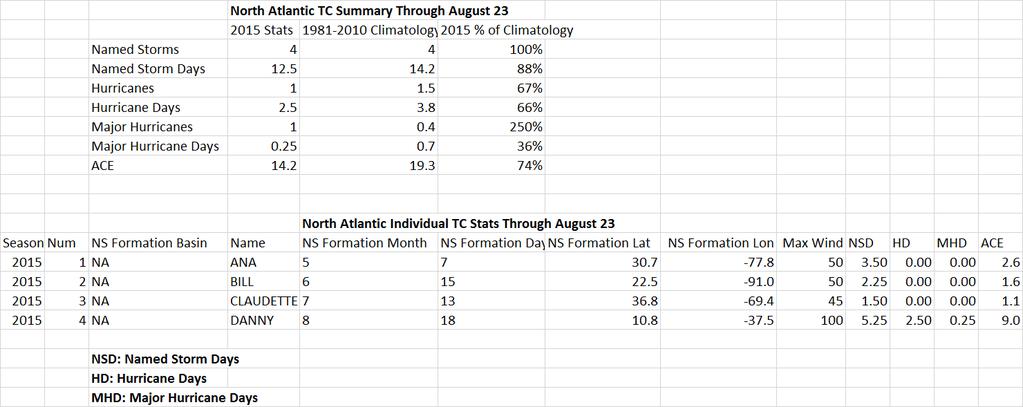N-atlantic-hurricane-stats