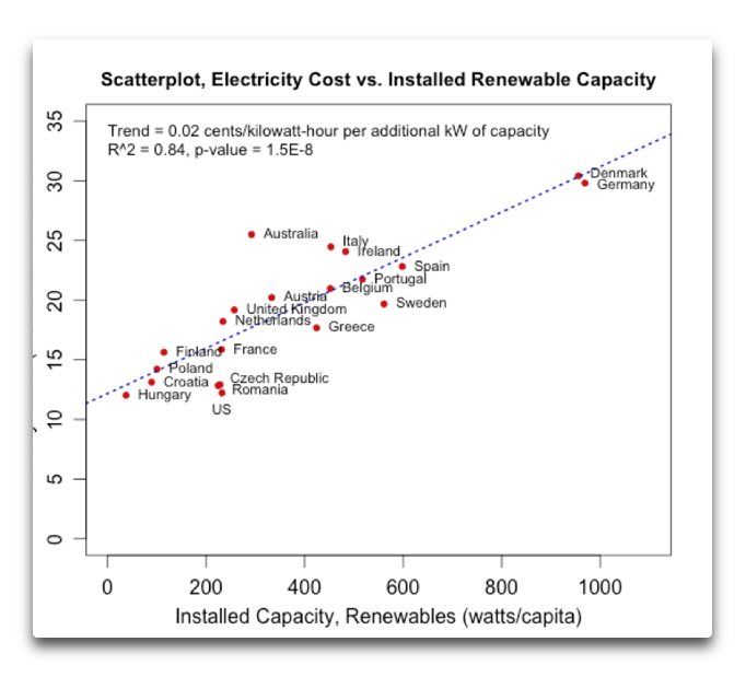 Cost vs Renewables