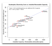 scatterplot electricity cost vs installed renewable capacity