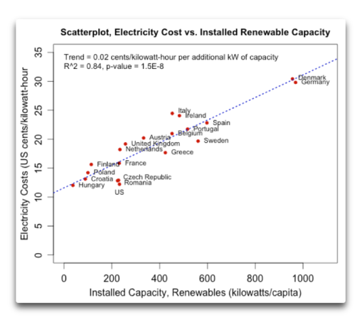 https://wattsupwiththat.files.wordpress.com/2015/08/scatterplot-electricity-cost-vs-installed-renewable-capacity.png
