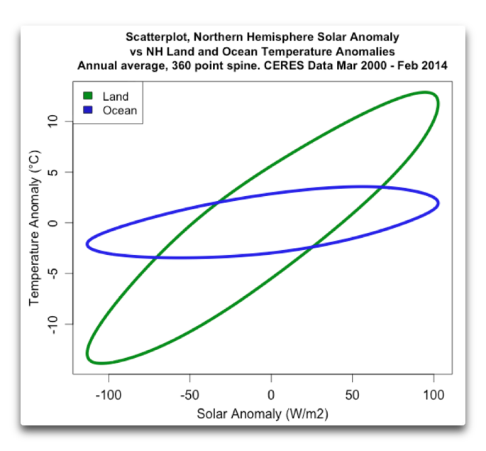 scatterplot NH ocean land temps vs solar spline360