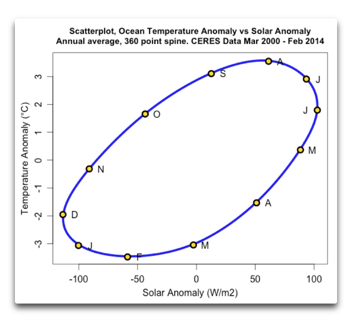 scatterplot NH ocean temps vs solar spline360