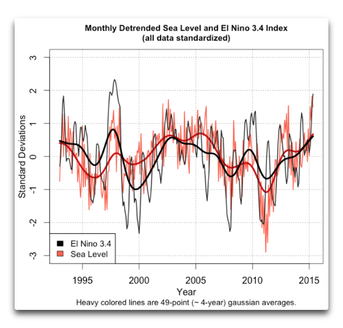 shaviv detrended sea level enso 34