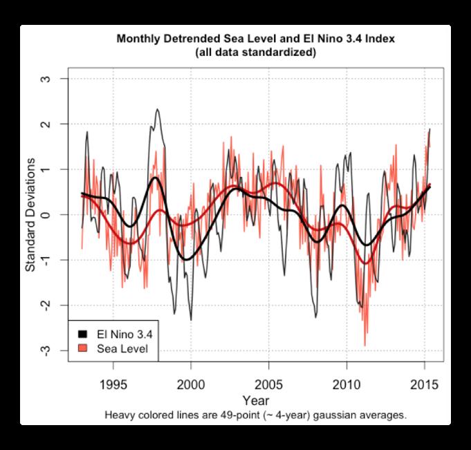shaviv detrended sea level enso 34
