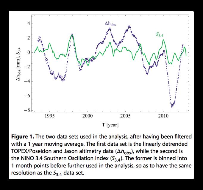 shaviv Fig 1 detrend sea level enso