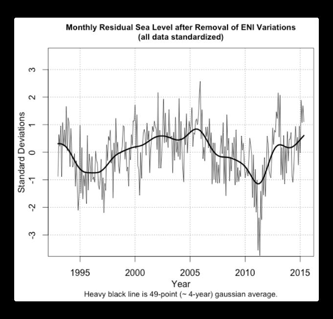 shaviv monthly residual sea level