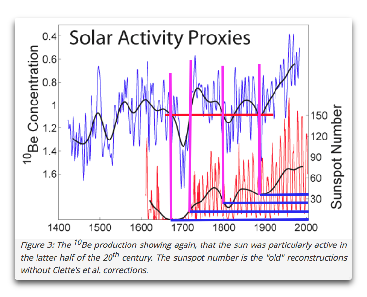 shaviv solar activity proxies annotated