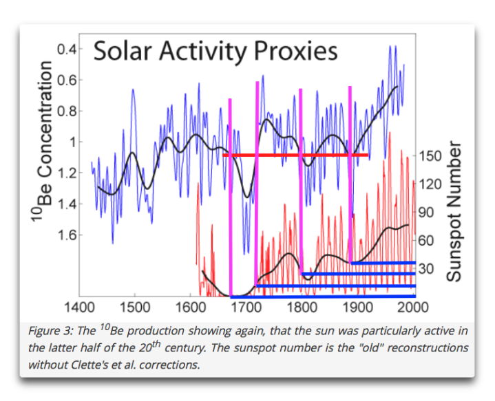 shaviv solar activity proxies annotated