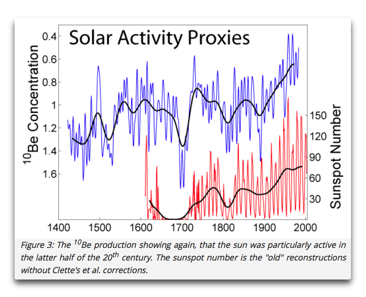 shaviv solar activity proxies