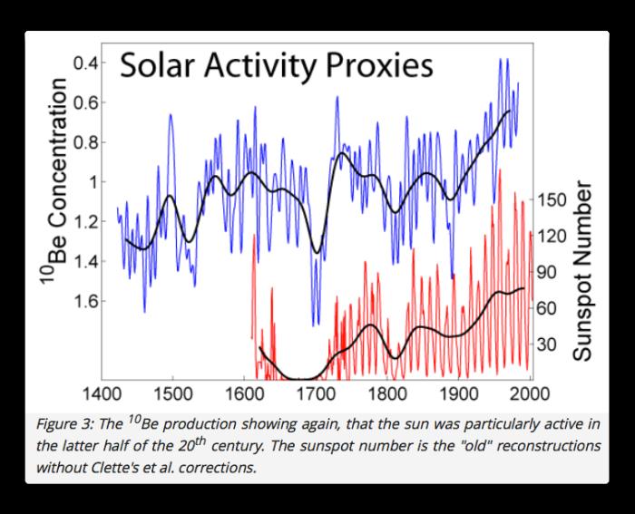 shaviv solar activity proxies