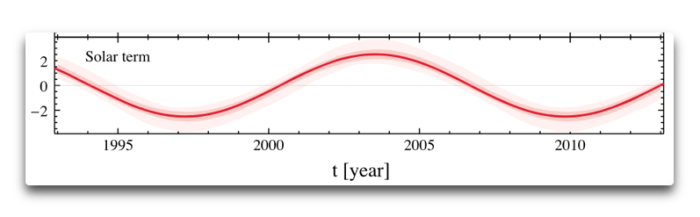 shaviv solar term
