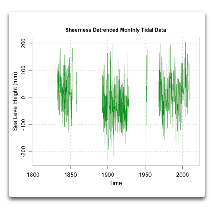 sheerness detrended monthly tidal data
