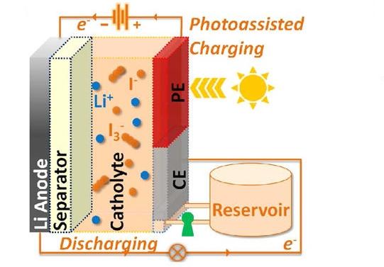 solar-flow-battery