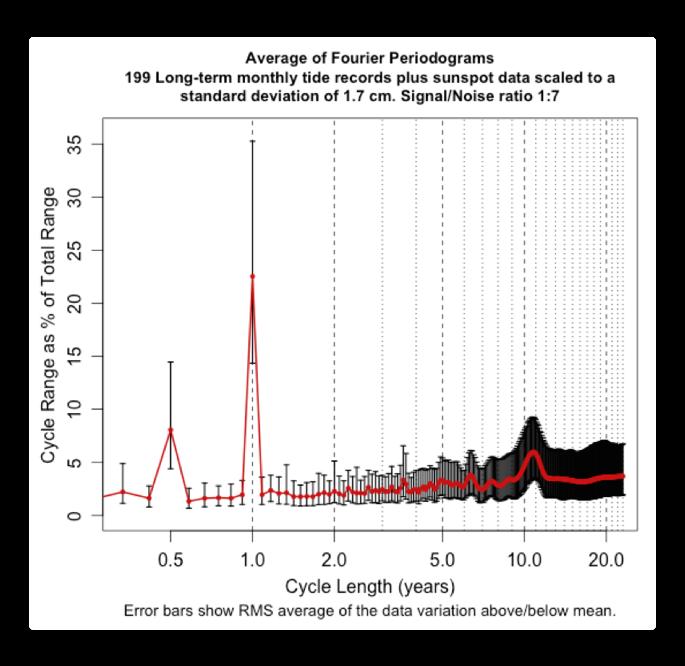 test sun average fourier periodograms 199 long tide data