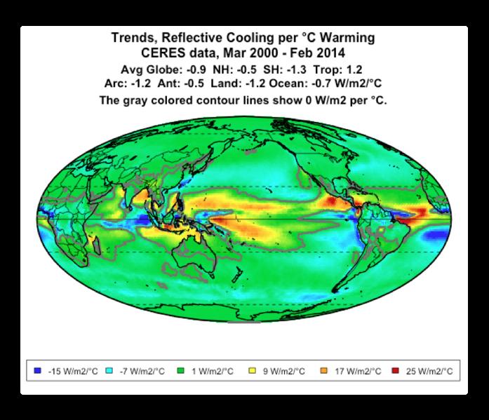 trend reflected solar per degree warming