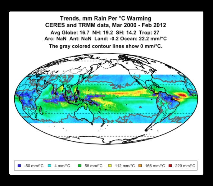 trends rainfall per temperature