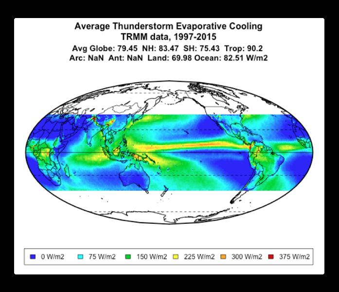 trmm rainfall evaporative watts