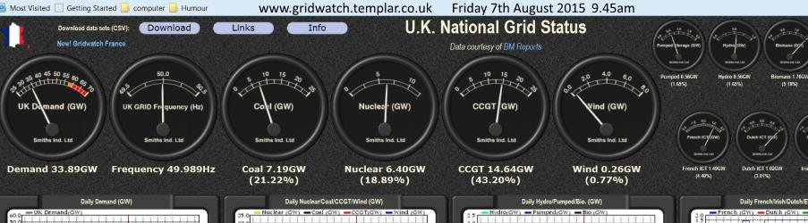 A comparison of coal, nuclear, combined cycle gas turbines, and wind power for the morning of Friday August 7th. 2015 Source: http://www.gridwatch.templar.co.uk/