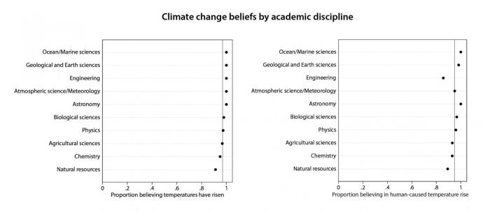 This figure shows the proportion of Big Ten university scientists, sorted by academic discipline, who said they believe average global temperatures have risen from pre-1800s levels (left) and that human activity has significantly contributed to the rise (right). The vertical line represents the average. CREDIT (Environmental Research Letters image/J. Stuart Carlton)