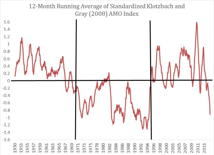 AMO-12month-running-average