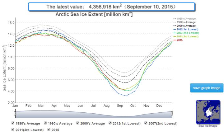 Arctic-sea-ice-091115