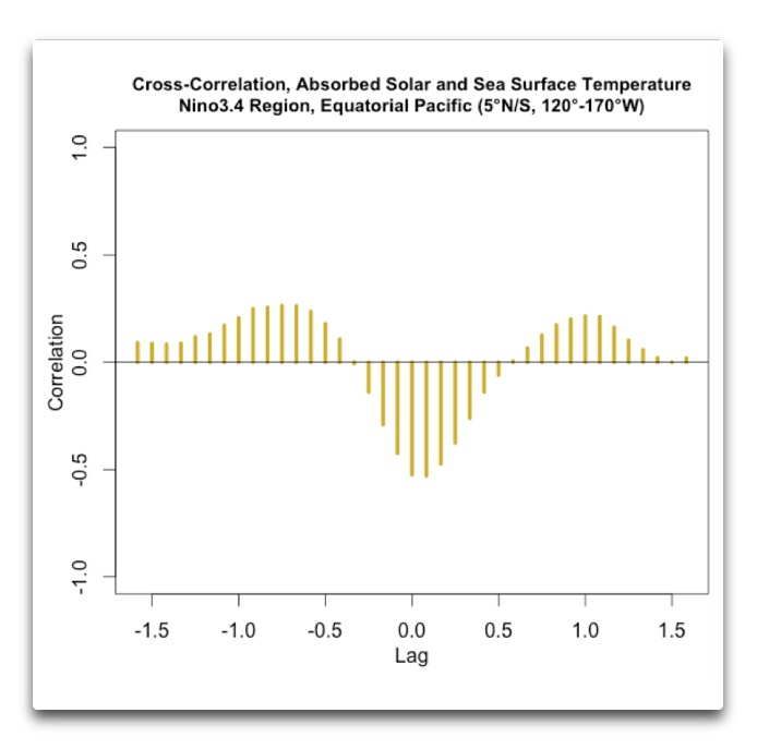 ccf absorbed solar and sst nino3.4