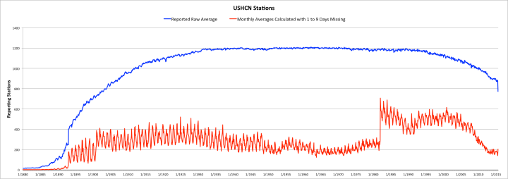 Reporting USHCN Stations