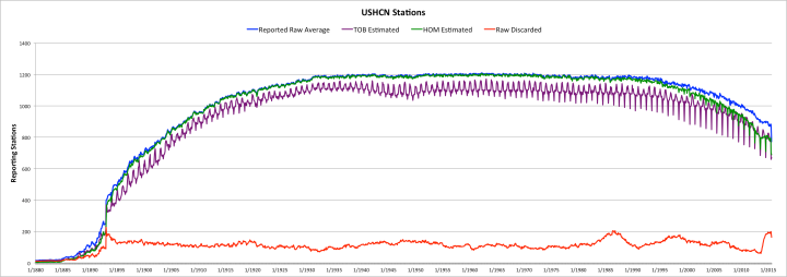 Reporting USHCN Stations and Extent of Estimates