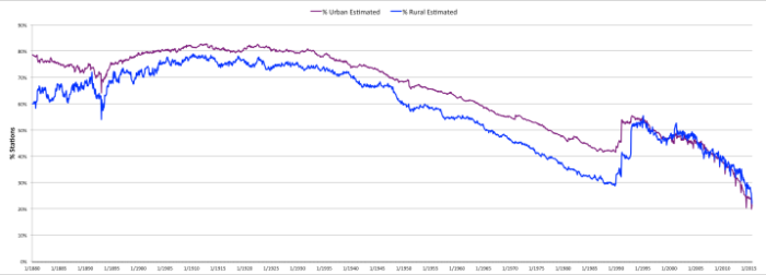 Percent Rural and Urban (non-Rural) Raw GHCN Data Replaced with Estimate