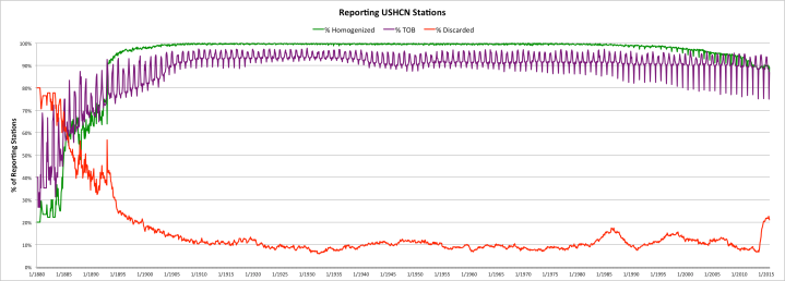 Extent of USHCN Estimates as a Percentage of Reporting Stations