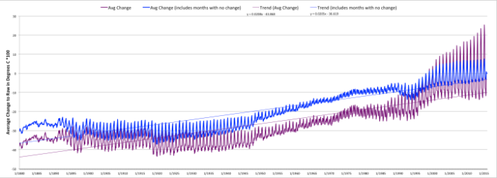 Average Change in Degrees C * 100 When Estimate Replaces Raw Data